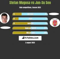 Stefan Mugosa vs Jun-Su Seo h2h player stats