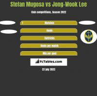 Stefan Mugosa vs Jong-Wook Lee h2h player stats