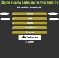 Stefan Nicolae Barboianu vs Filip Gligorov h2h player stats