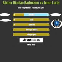 Stefan Nicolae Barboianu vs Ionut Larie h2h player stats