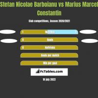 Stefan Nicolae Barboianu vs Marius Marcel Constantin h2h player stats