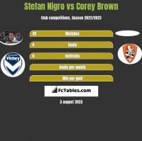 Stefan Nigro vs Corey Brown h2h player stats