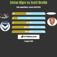 Stefan Nigro vs Scott Neville h2h player stats
