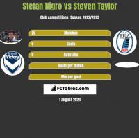 Stefan Nigro vs Steven Taylor h2h player stats