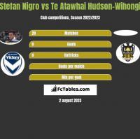 Stefan Nigro vs Te Atawhai Hudson-Wihongi h2h player stats