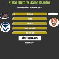 Stefan Nigro vs Aaron Reardon h2h player stats