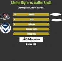 Stefan Nigro vs Walter Scott h2h player stats