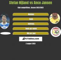 Stefan Nijland vs Anco Jansen h2h player stats