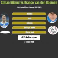 Stefan Nijland vs Branco van den Boomen h2h player stats