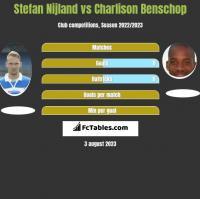 Stefan Nijland vs Charlison Benschop h2h player stats