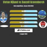 Stefan Nijland vs Danzell Gravenberch h2h player stats