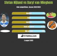 Stefan Nijland vs Daryl van Mieghem h2h player stats