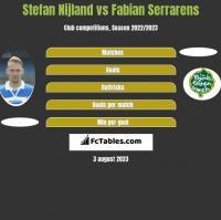 Stefan Nijland vs Fabian Serrarens h2h player stats