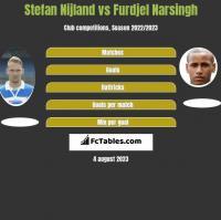 Stefan Nijland vs Furdjel Narsingh h2h player stats