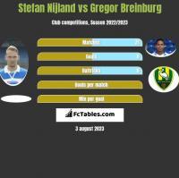 Stefan Nijland vs Gregor Breinburg h2h player stats