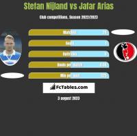 Stefan Nijland vs Jafar Arias h2h player stats