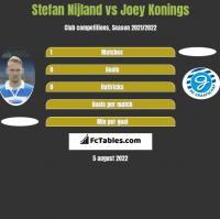 Stefan Nijland vs Joey Konings h2h player stats