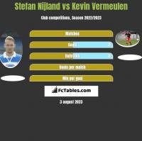 Stefan Nijland vs Kevin Vermeulen h2h player stats