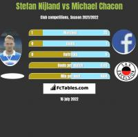 Stefan Nijland vs Michael Chacon h2h player stats