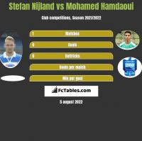 Stefan Nijland vs Mohamed Hamdaoui h2h player stats
