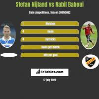 Stefan Nijland vs Nabil Bahoui h2h player stats