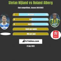 Stefan Nijland vs Roland Alberg h2h player stats