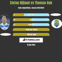 Stefan Nijland vs Thomas Kok h2h player stats