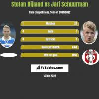 Stefan Nijland vs Jari Schuurman h2h player stats