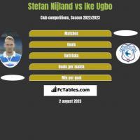 Stefan Nijland vs Ike Ugbo h2h player stats