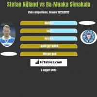 Stefan Nijland vs Ba-Muaka Simakala h2h player stats