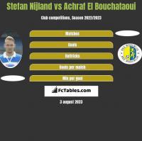 Stefan Nijland vs Achraf El Bouchataoui h2h player stats
