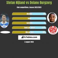 Stefan Nijland vs Delano Burgzorg h2h player stats