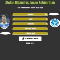 Stefan Nijland vs Jesse Schuurman h2h player stats