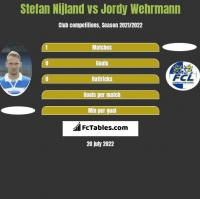 Stefan Nijland vs Jordy Wehrmann h2h player stats