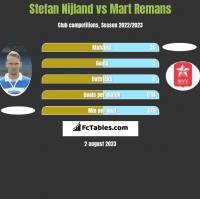 Stefan Nijland vs Mart Remans h2h player stats