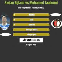 Stefan Nijland vs Mohamed Taabouni h2h player stats