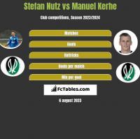 Stefan Nutz vs Manuel Kerhe h2h player stats
