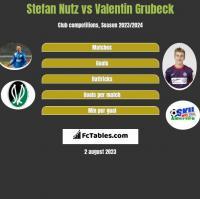Stefan Nutz vs Valentin Grubeck h2h player stats