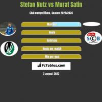 Stefan Nutz vs Murat Satin h2h player stats