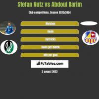 Stefan Nutz vs Abdoul Karim h2h player stats