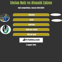 Stefan Nutz vs Atsushi Zaizen h2h player stats