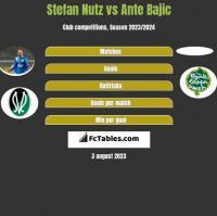 Stefan Nutz vs Ante Bajic h2h player stats
