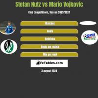 Stefan Nutz vs Mario Vojkovic h2h player stats