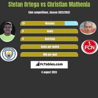 Stefan Ortega vs Christian Mathenia h2h player stats