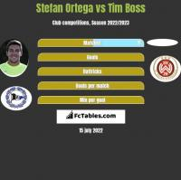 Stefan Ortega vs Tim Boss h2h player stats