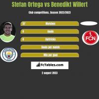 Stefan Ortega vs Benedikt Willert h2h player stats
