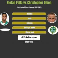 Stefan Palla vs Christopher Dibon h2h player stats