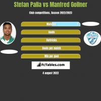 Stefan Palla vs Manfred Gollner h2h player stats