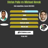 Stefan Palla vs Michael Novak h2h player stats