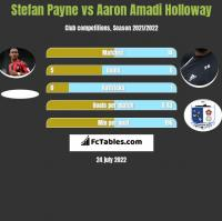 Stefan Payne vs Aaron Amadi Holloway h2h player stats